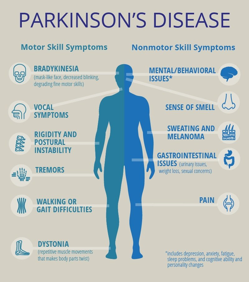 Parkinson's symptoms supporting the disability insurance claim