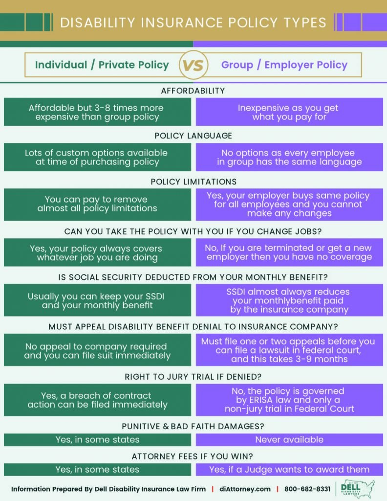 Disability insurance policy types